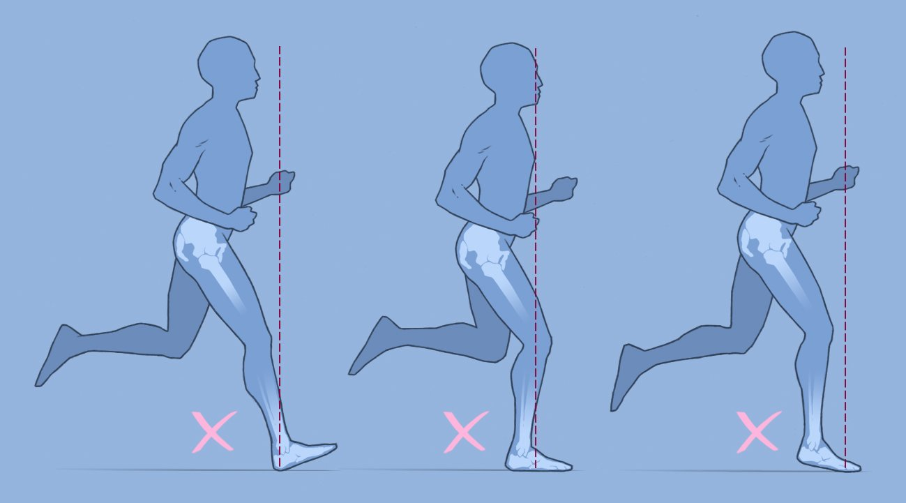 Over-striding: heel, midfoot, forefoot